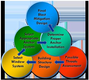 blast-design_chart