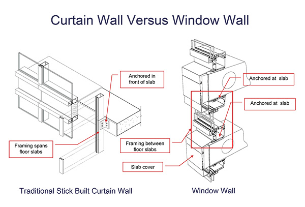 Graham S Window Wall Solution Graham Architectural