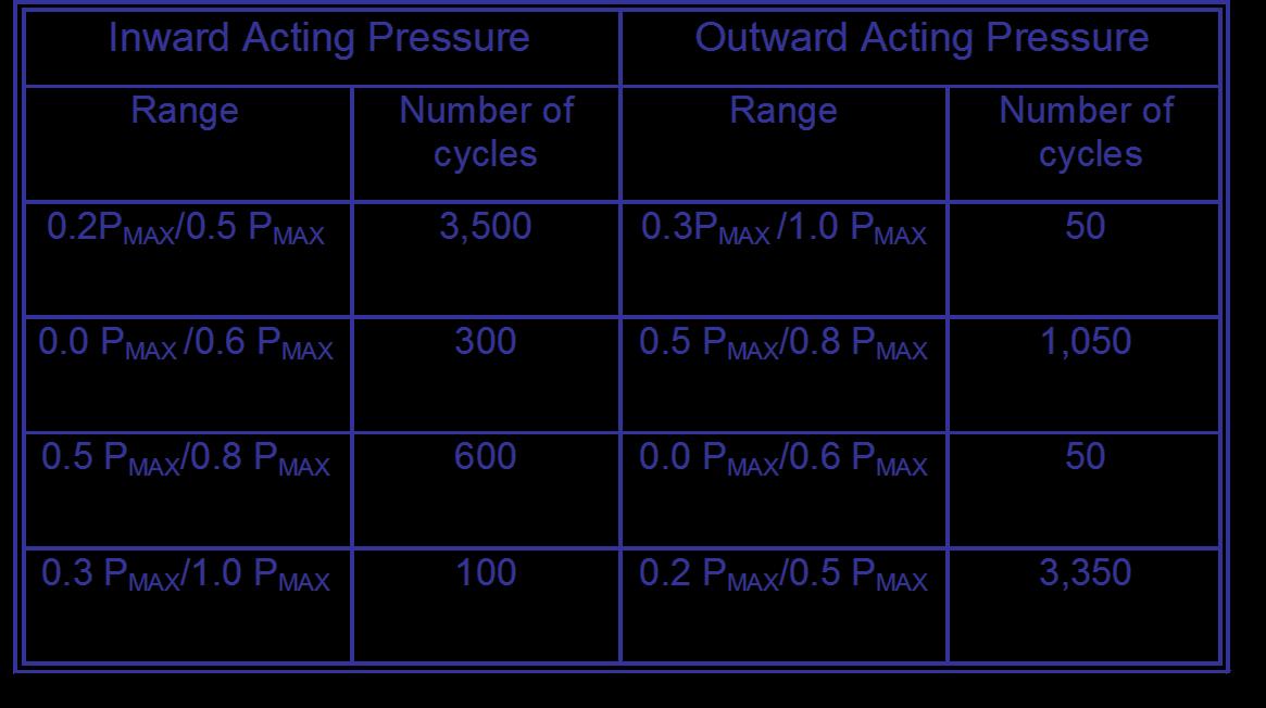 cyclic_pressures