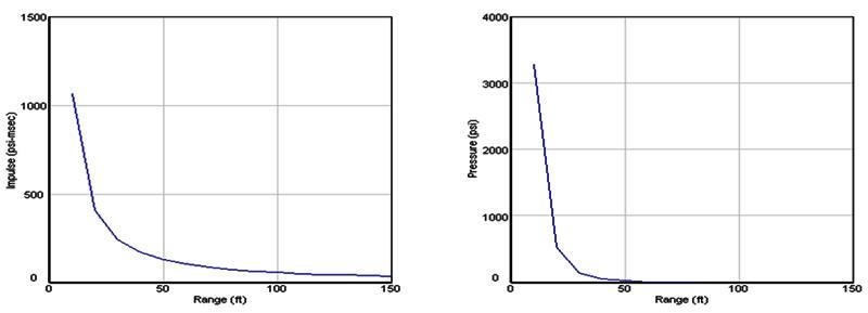 impulse-charts