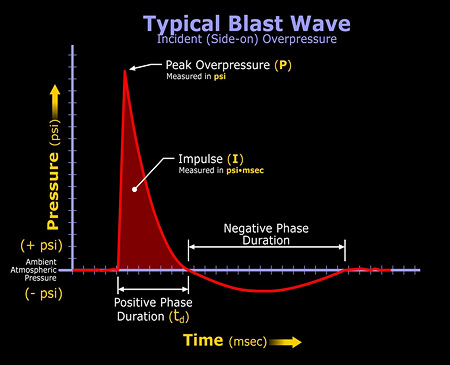 typical-blast-wave